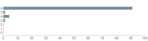 Chart?cht=bhs&chs=500x140&chbh=10&chco=6f92a3&chxt=x,y&chd=t:91,1,4,1,0,0,0&chm=t+91%,333333,0,0,10|t+1%,333333,0,1,10|t+4%,333333,0,2,10|t+1%,333333,0,3,10|t+0%,333333,0,4,10|t+0%,333333,0,5,10|t+0%,333333,0,6,10&chxl=1:|other|indian|hawaiian|asian|hispanic|black|white